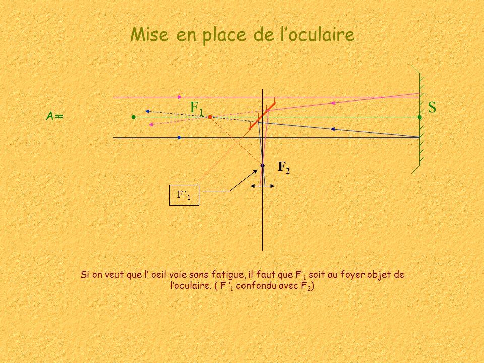 SF1F1 Mise en place de loculaire Si on veut que l oeil voie sans fatigue, il faut que F 1 soit au foyer objet de loculaire. ( F 1 confondu avec F 2 )