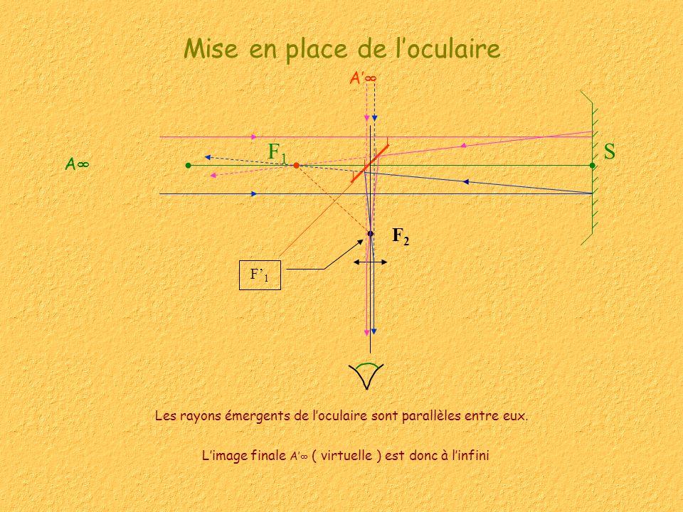 SF1F1 Mise en place de loculaire Les rayons émergents de loculaire sont parallèles entre eux. F2F2 F1F1 A A Limage finale A ( virtuelle ) est donc à l