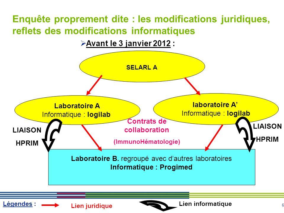 6 Enquête proprement dite : les modifications juridiques, reflets des modifications informatiques Avant le 3 janvier 2012 : Laboratoire A Informatique : logilab laboratoire A Informatique : logilab SELARL A Laboratoire B.