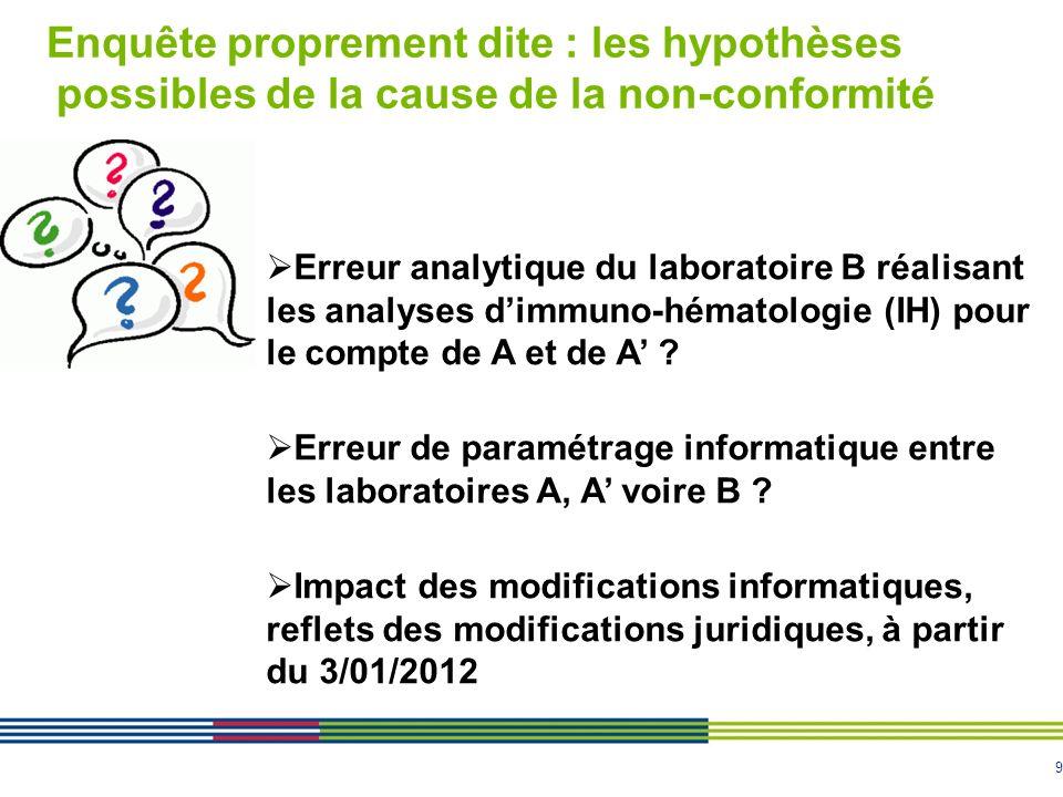 9 Enquête proprement dite : les hypothèses possibles de la cause de la non-conformité Erreur analytique du laboratoire B réalisant les analyses dimmuno-hématologie (IH) pour le compte de A et de A .