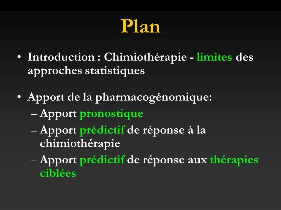 Prédiction Réponse Docetaxel Taxotère 100mg/m2 x 4cycles Réponse clinique Analyse cDNA Profil dexpression de 92 gènes -> corrélation réponse au taxotère VPP 92% et VPN 83% Chang JC Lancet 2003c