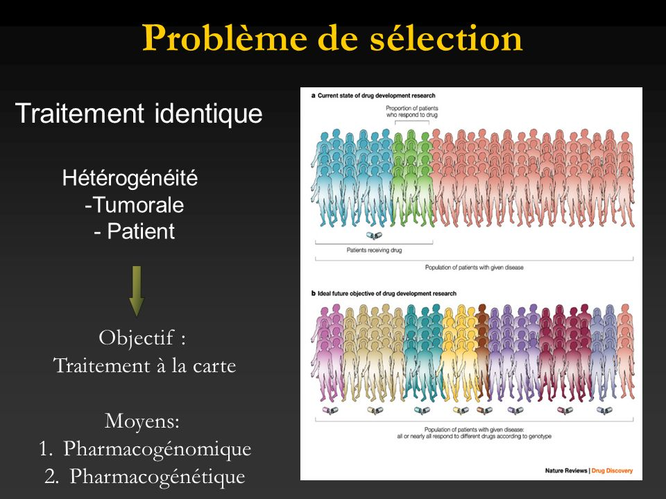 « Normal like » « BRCA1 » BCL2 EGFR « LUMINAL» KRT 8/18 + ESR1 +++ ESR genes regulated BCL2 + « HER2 + » ESR1 - GRB7 TP53 * 71% RAS pathway «BASAL» ESR1- KRT5/17 + HER2 – TP53 * 82% TOP2A MYC KIT pathways EGFR ESR1 + Classification moléculaire et identification de cibles thérapeutiques Perou et al, Sorlie et al, Bertucci et al, Sotiriou et al, Hedenfalk et al, West et al Van de Rijn et al Am J Pathol 2002, Abd El Rehim et al J Pathol 2004