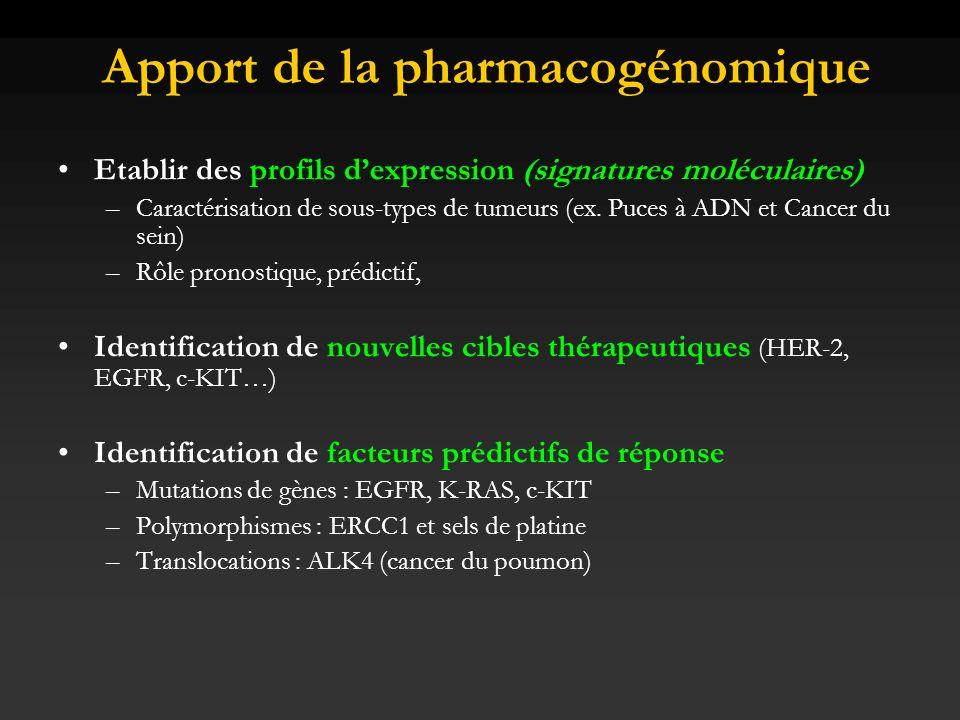 EGFR et Cancer du colon Absence de réponse aux ITK mais réponse aux anticorps Pas de corrélation avec lexpression EGFR en IHC Facteur prédictif de réponse au mab anti-EGFR ?