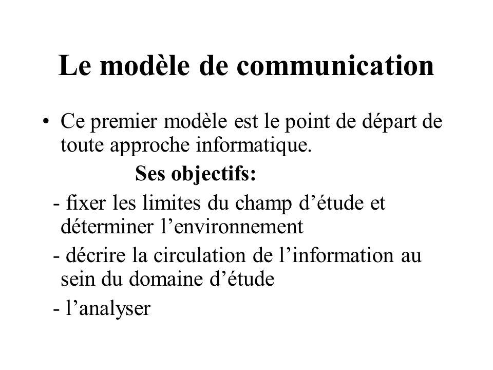 Le modèle de communication Ce premier modèle est le point de départ de toute approche informatique.