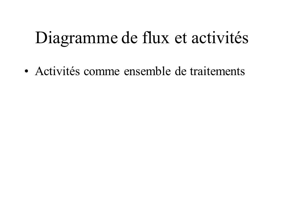 Diagramme de flux et activités Activités comme ensemble de traitements