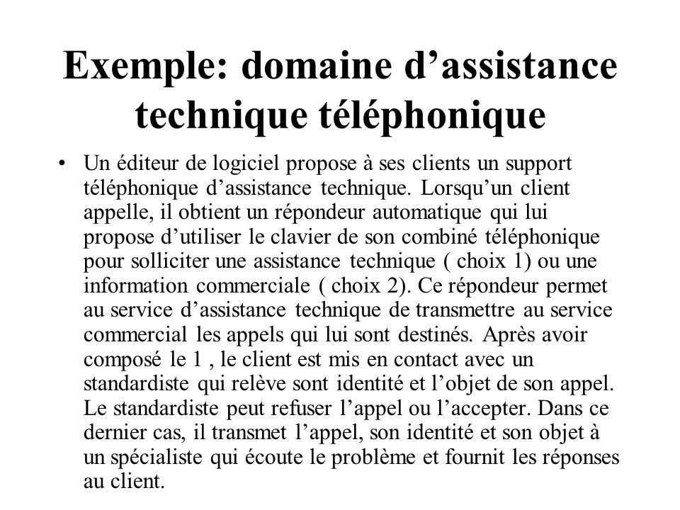 Exemple: domaine dassistance technique téléphonique Un éditeur de logiciel propose à ses clients un support téléphonique dassistance technique.