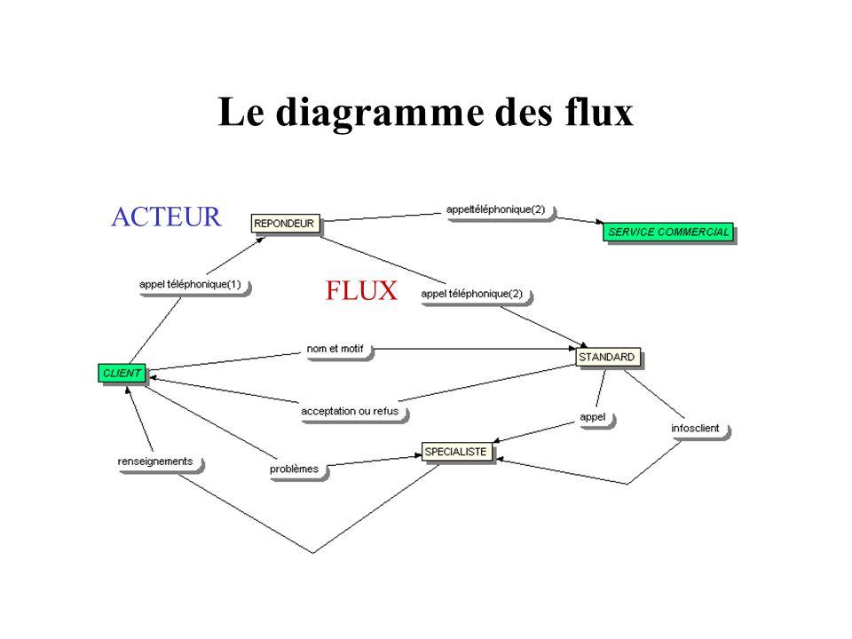 Le diagramme des flux ACTEUR FLUX