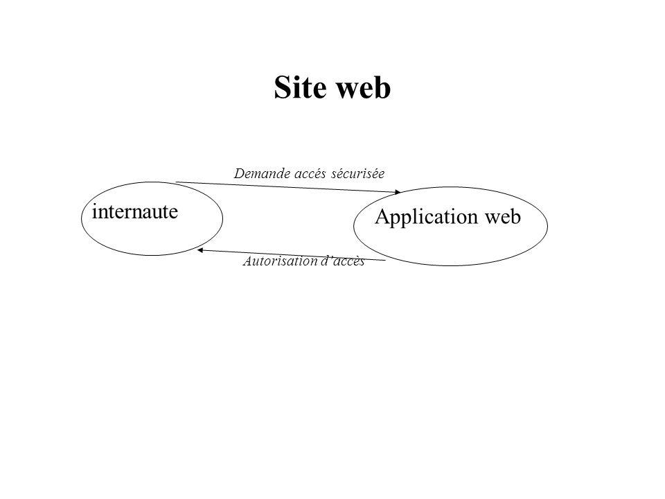 Site web internaute Application web Demande accés sécurisée Autorisation daccès