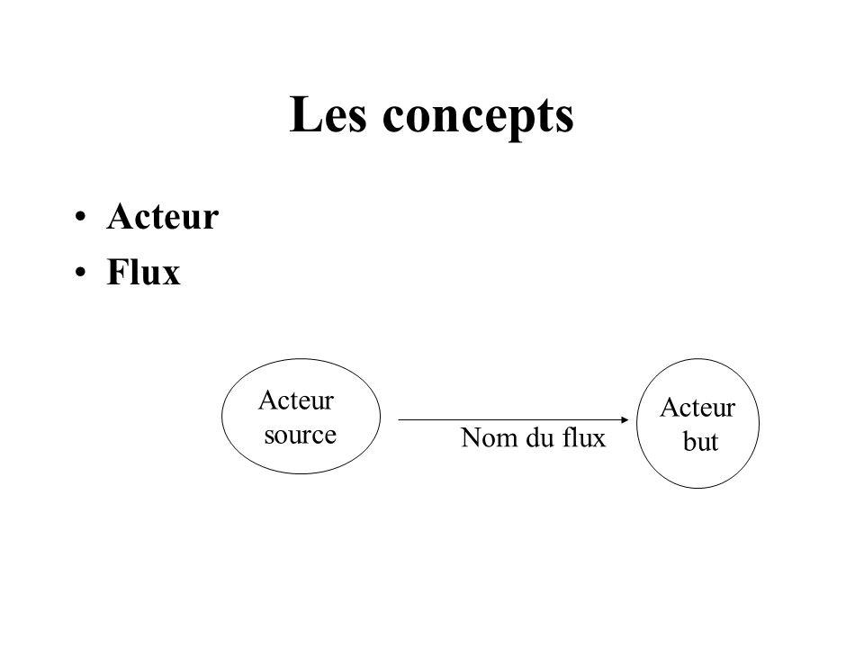 Les concepts Acteur Flux Acteur source Acteur but Nom du flux