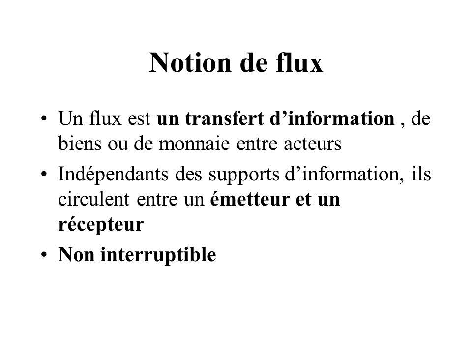 Notion de flux Un flux est un transfert dinformation, de biens ou de monnaie entre acteurs Indépendants des supports dinformation, ils circulent entre un émetteur et un récepteur Non interruptible