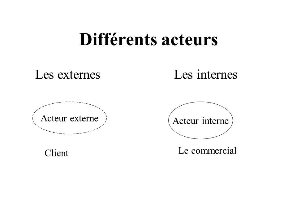 Différents acteurs Les externes Les internes Acteur externe Acteur interne Client Le commercial
