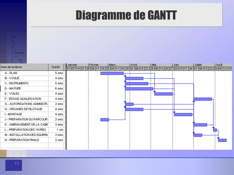Session 5 planification ppt video online tlcharger 11 diagramme de gantt ccuart Image collections