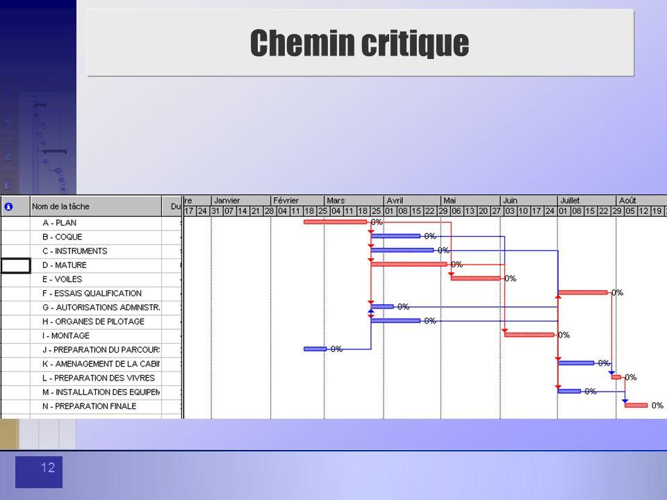 12 Chemin critique