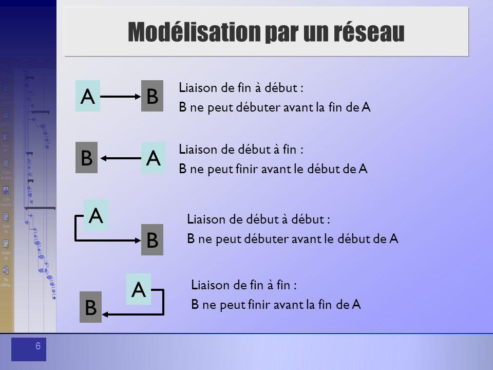 6 Modélisation par un réseau AB Liaison de fin à début : B ne peut débuter avant la fin de A AB Liaison de début à fin : B ne peut finir avant le débu