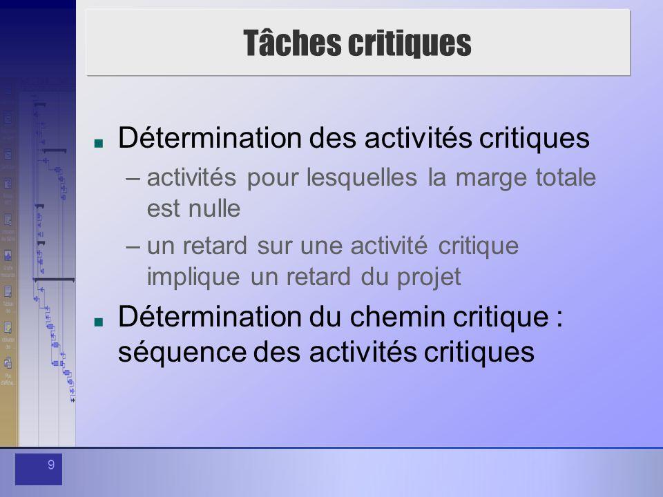 9 Tâches critiques Détermination des activités critiques –activités pour lesquelles la marge totale est nulle –un retard sur une activité critique imp