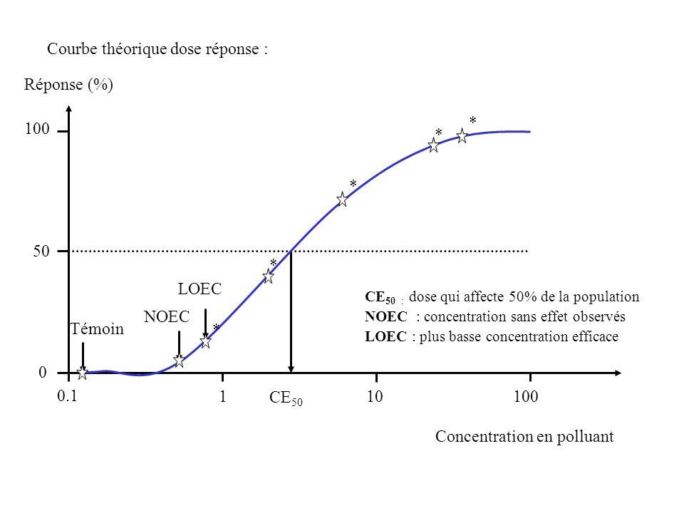 Courbe théorique dose réponse : 0.1 Réponse (%) 10100 50 0 Concentration en polluant 1 NOEC LOEC Témoin CE 50 * * * * * CE 50 : dose qui affecte 50% d