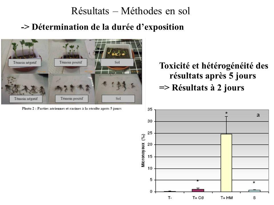 Résultats – Méthodes en sol -> Détermination de la durée dexposition Toxicité et hétérogénéité des résultats après 5 jours => Résultats à 2 jours