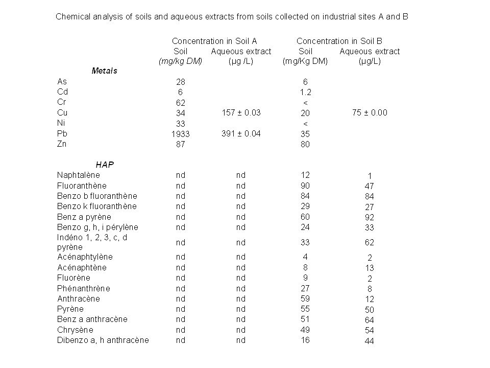 Table 2 : Chemical analysis of soils and aqueous extracts from soils collected on industrial sites A and B