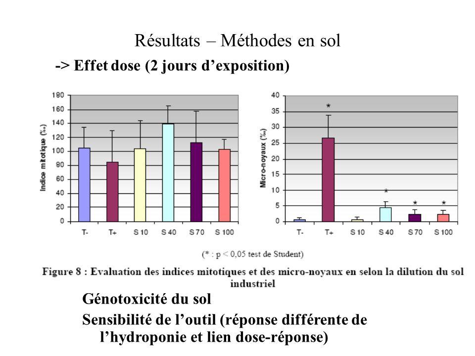 Résultats – Méthodes en sol -> Effet dose (2 jours dexposition) Génotoxicité du sol Sensibilité de loutil (réponse différente de lhydroponie et lien d