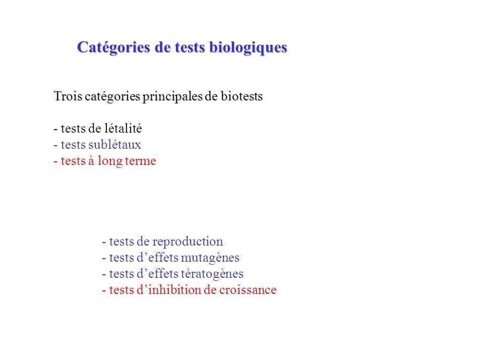 Détermination des CL 50 dans des expositions à court terme (24-96 h) sur des organismes de référence (rotifères, daphnies, truitelles) Exemple de bioessais létaux en milieu aquatique test daphnie (Daphnia magna), normalisé en France par lAFNOR (NF T90 301) test truitelle (Oncorhynchus mykiss) (NF T90 305) test poisson zèbre (Brachydanio rerio) (NF T90 303) test bar (Dicentrarchus labrax) (NF T90 307) Exemple de bioessais létaux en milieu terrestre tests lombriciens : Eisenia foetida (ISO 11268-1; OCDE 207) tests insectes pour toxicité atmosphérique Les tests létaux