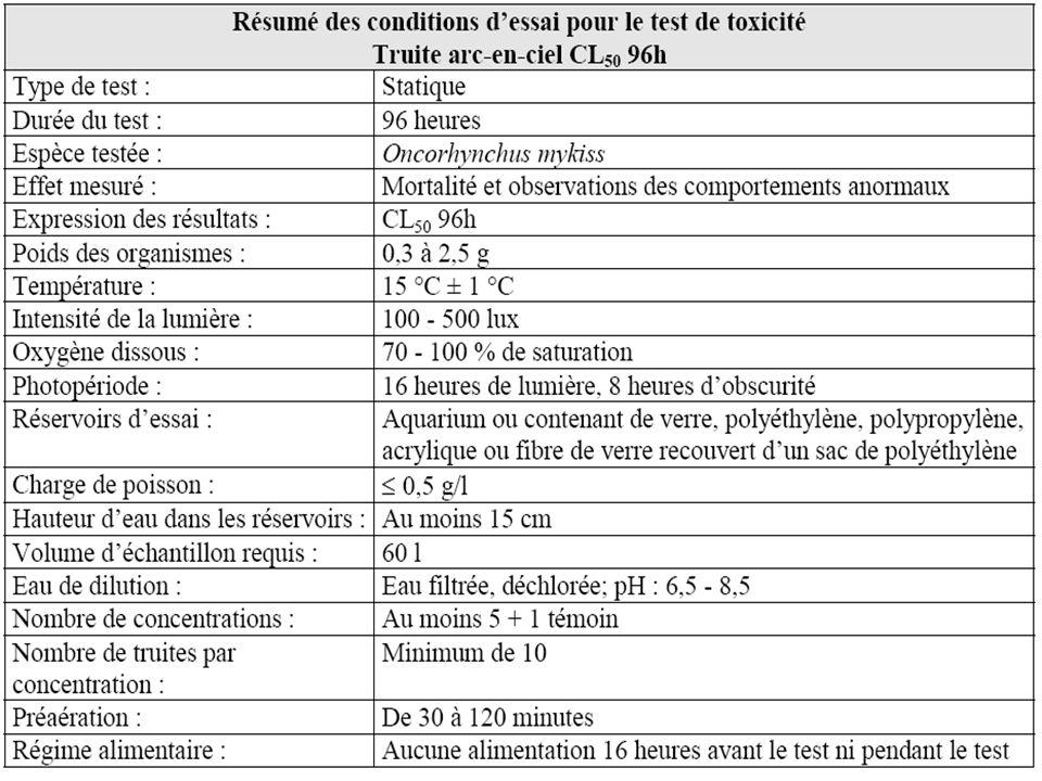 ms TOT Témoin4,55 Lisier brut 2,62 Lisier méth 4,10