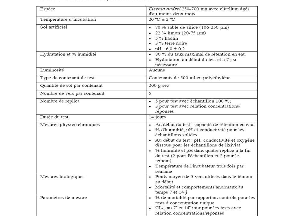 Exemple de bioessais sublétaux et à long terme (1) en milieu aquatique en milieu aquatique : test de croissance dalgues unicellulaires (NF T90-375) exposées à un polluant toxique à une dilution inférieure à celle provoquant la mortalité aiguë - numération au compteur ou spectrophotométrie Espèces cibles : Chlorella vulgaris, Selenastrum capricornutum test dinhibition dactivité biologique : inhibition de la bioluminescence bactérienne (sous produit de la respiration cellulaire) sur Vibrio Fischeri (Test MICROTOX) test dinhibition de la photosynthèse