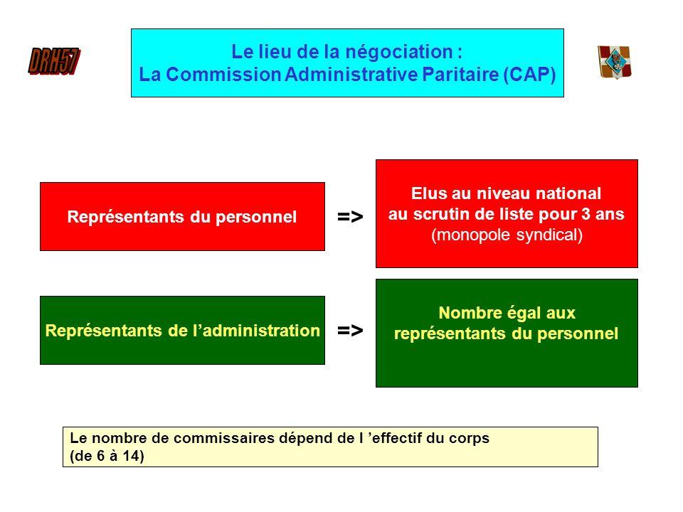 Représentants du personnel => Elus au niveau national au scrutin de liste pour 3 ans (monopole syndical) => Nombre égal aux représentants du personnel Représentants de ladministration Le nombre de commissaires dépend de l effectif du corps (de 6 à 14) Le lieu de la négociation : La Commission Administrative Paritaire (CAP)