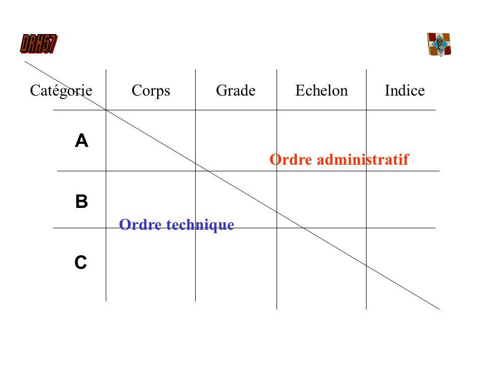 C A B GradeCorpsEchelonIndiceCatégorie Ordre administratif Ordre technique