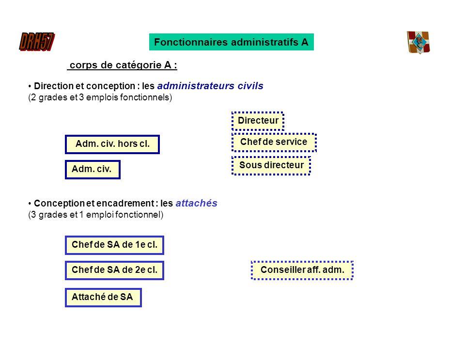 Fonctionnaires administratifs A Direction et conception : les administrateurs civils (2 grades et 3 emplois fonctionnels) Conception et encadrement : les attachés (3 grades et 1 emploi fonctionnel) Adm.