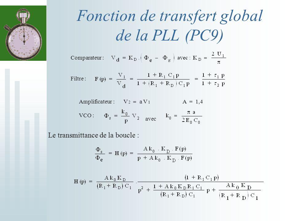 Fonction de transfert global de la PLL (PC9) Comparateur : Filtre : Amplificateur : V 2 a V 1 A = 1,4 VCO : avec Le transmittance de la boucle :