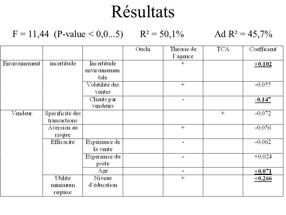 Résultats F = 11,44 (P-value < 0,0...5) R² = 50,1% Ad R² = 45,7%
