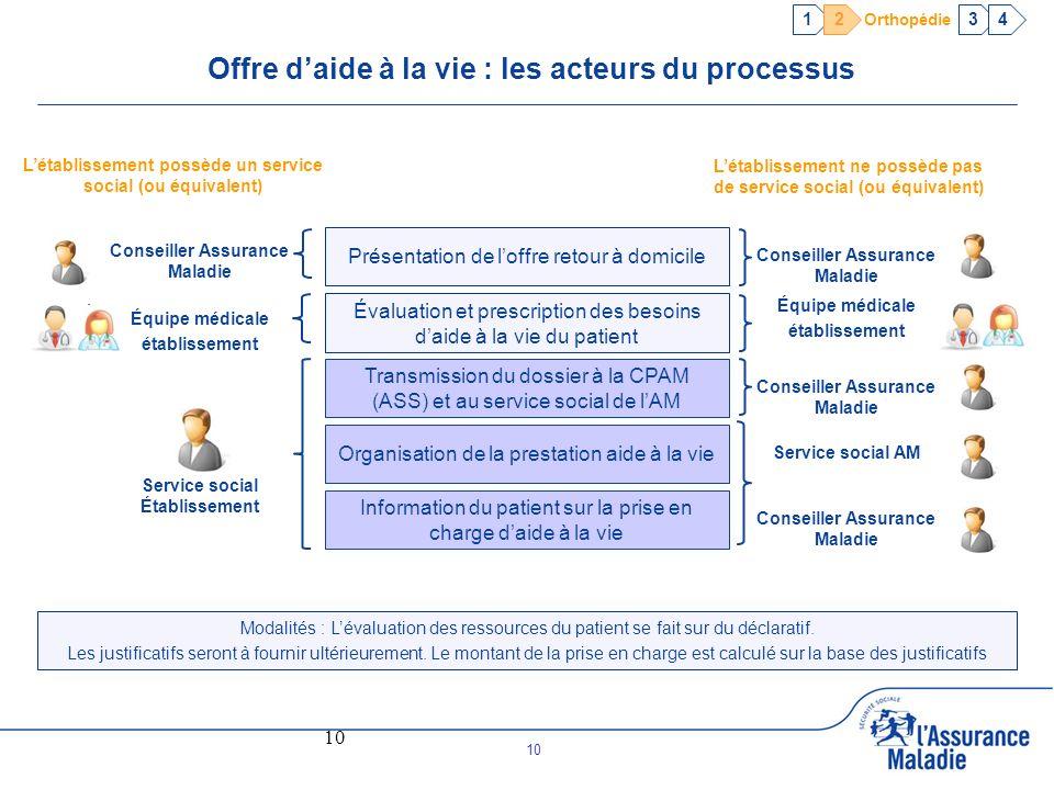 10 Évaluation et prescription des besoins daide à la vie du patient Information du patient sur la prise en charge daide à la vie Transmission du dossi
