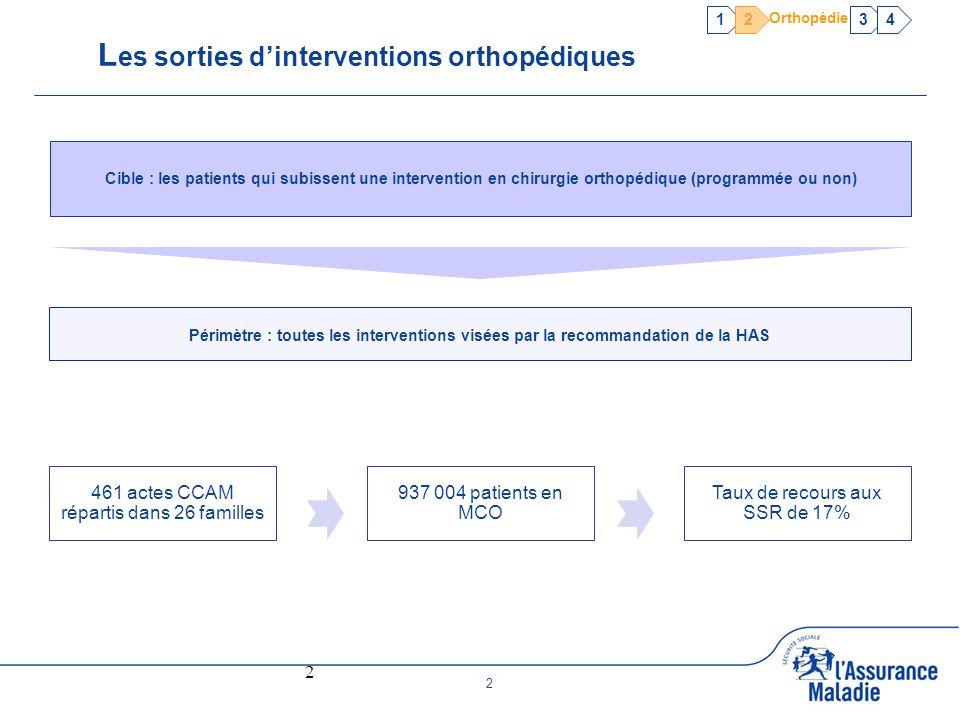 2 2 L es sorties dinterventions orthopédiques 461 actes CCAM répartis dans 26 familles 937 004 patients en MCO Taux de recours aux SSR de 17% 1234 Ort