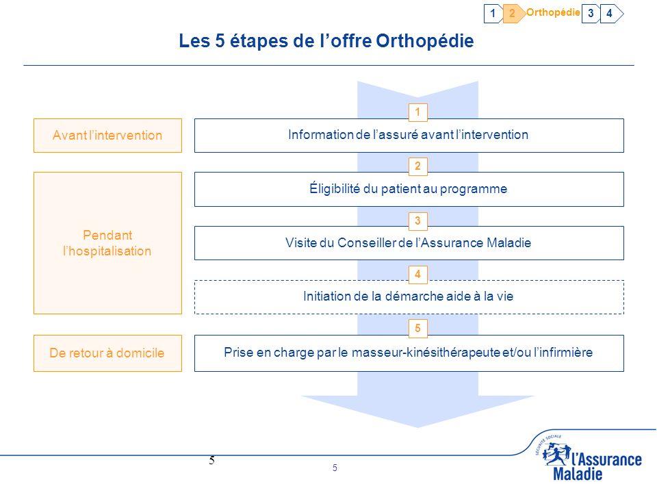 5 5 Les 5 étapes de loffre Orthopédie Éligibilité du patient au programme Information de lassuré avant lintervention Visite du Conseiller de lAssuranc