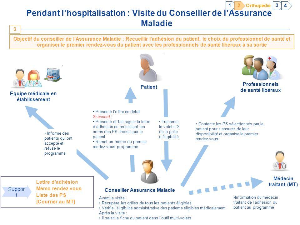 8 8 Pendant lhospitalisation : Visite du Conseiller de lAssurance Maladie Objectif du conseiller de lAssurance Maladie : Recueillir ladhésion du patie