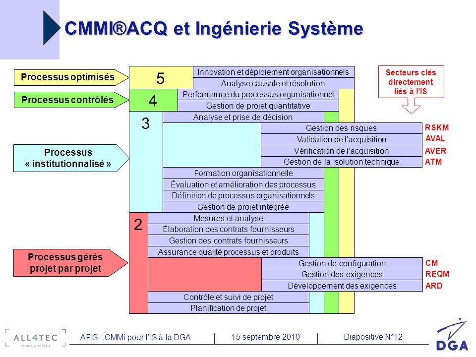 Diapositive N°1215 septembre 2010 AFIS : CMMi pour lIS à la DGA CMMI®ACQ et Ingénierie Système 5Processus optimisés 4Processus contrôlés 3 2Processus