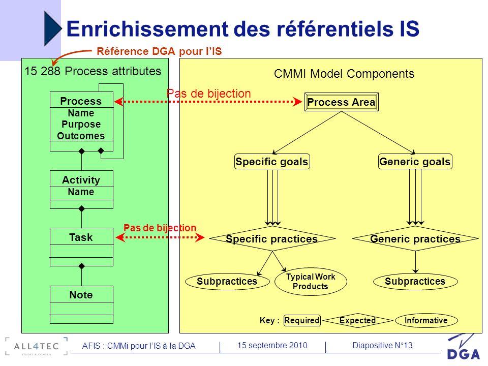 Diapositive N°1315 septembre 2010 AFIS : CMMi pour lIS à la DGA Enrichissement des référentiels IS Process Area Specific practices Subpractices Typica