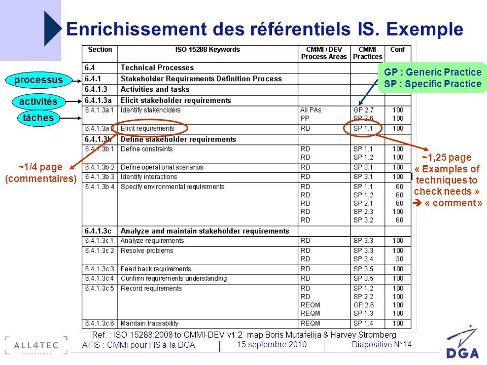 Diapositive N°1415 septembre 2010 AFIS : CMMi pour lIS à la DGA Enrichissement des référentiels IS. Exemple Ref. : ISO 15288:2008 to CMMI-DEV v1.2 map