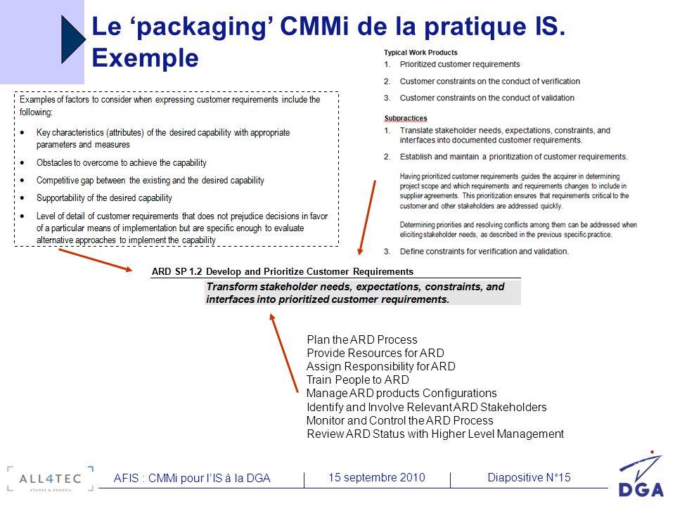 Diapositive N°1515 septembre 2010 AFIS : CMMi pour lIS à la DGA Plan the ARD Process Provide Resources for ARD Assign Responsibility for ARD Train Peo