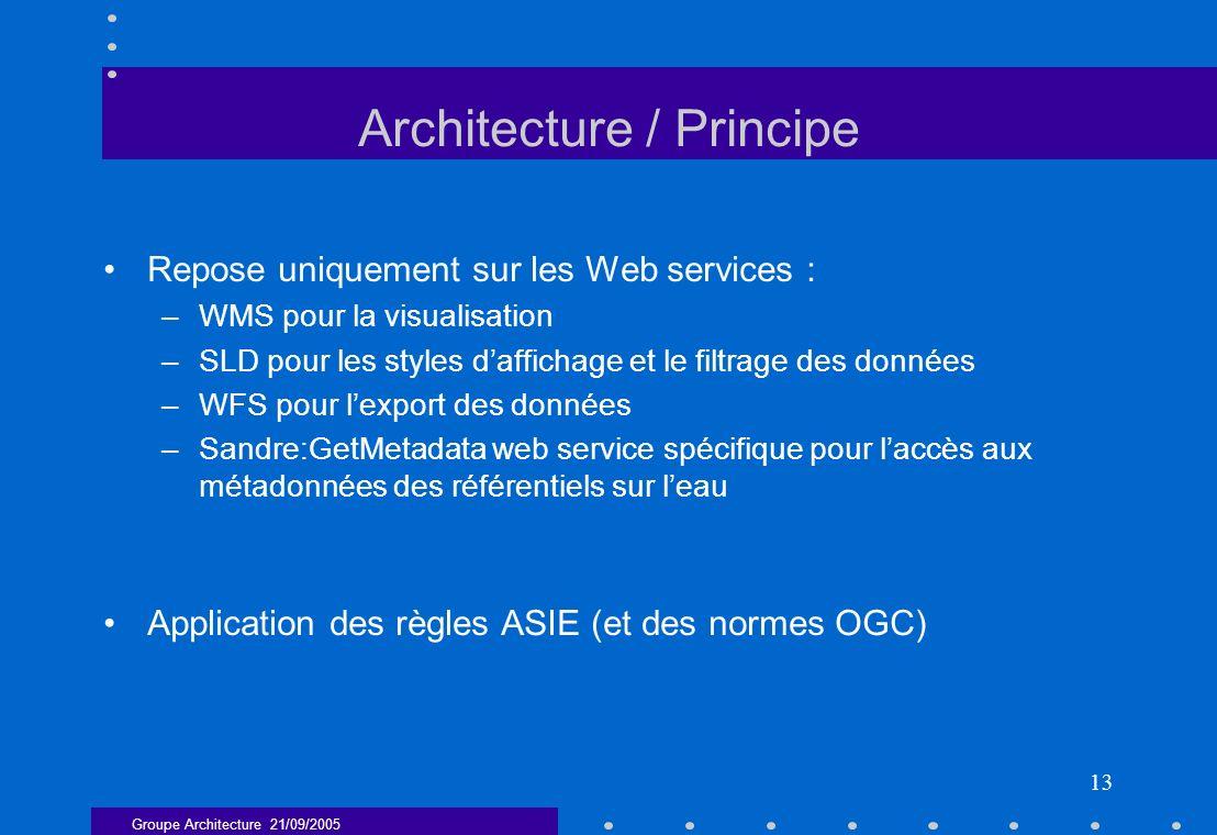 Groupe Architecture 21/09/2005 13 Architecture / Principe Repose uniquement sur les Web services : –WMS pour la visualisation –SLD pour les styles daf