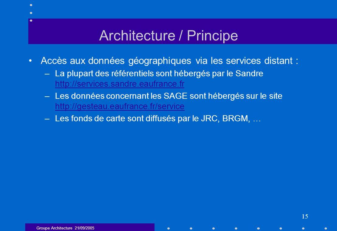 Groupe Architecture 21/09/2005 15 Architecture / Principe Accès aux données géographiques via les services distant : –La plupart des référentiels sont