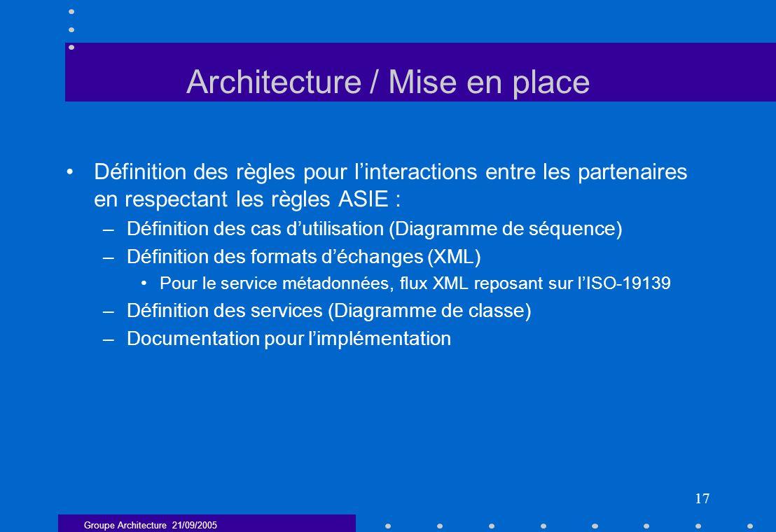 Groupe Architecture 21/09/2005 17 Architecture / Mise en place Définition des règles pour linteractions entre les partenaires en respectant les règles