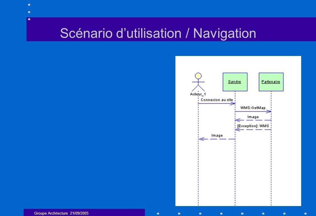 Groupe Architecture 21/09/2005 18 Scénario dutilisation / Navigation