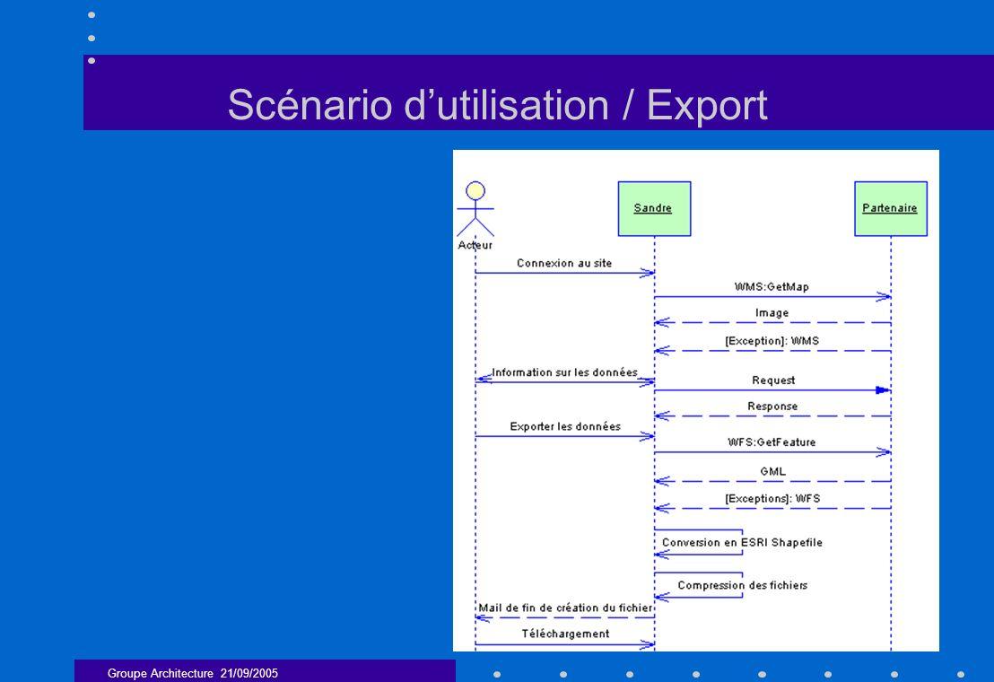 Groupe Architecture 21/09/2005 21 Scénario dutilisation / Export