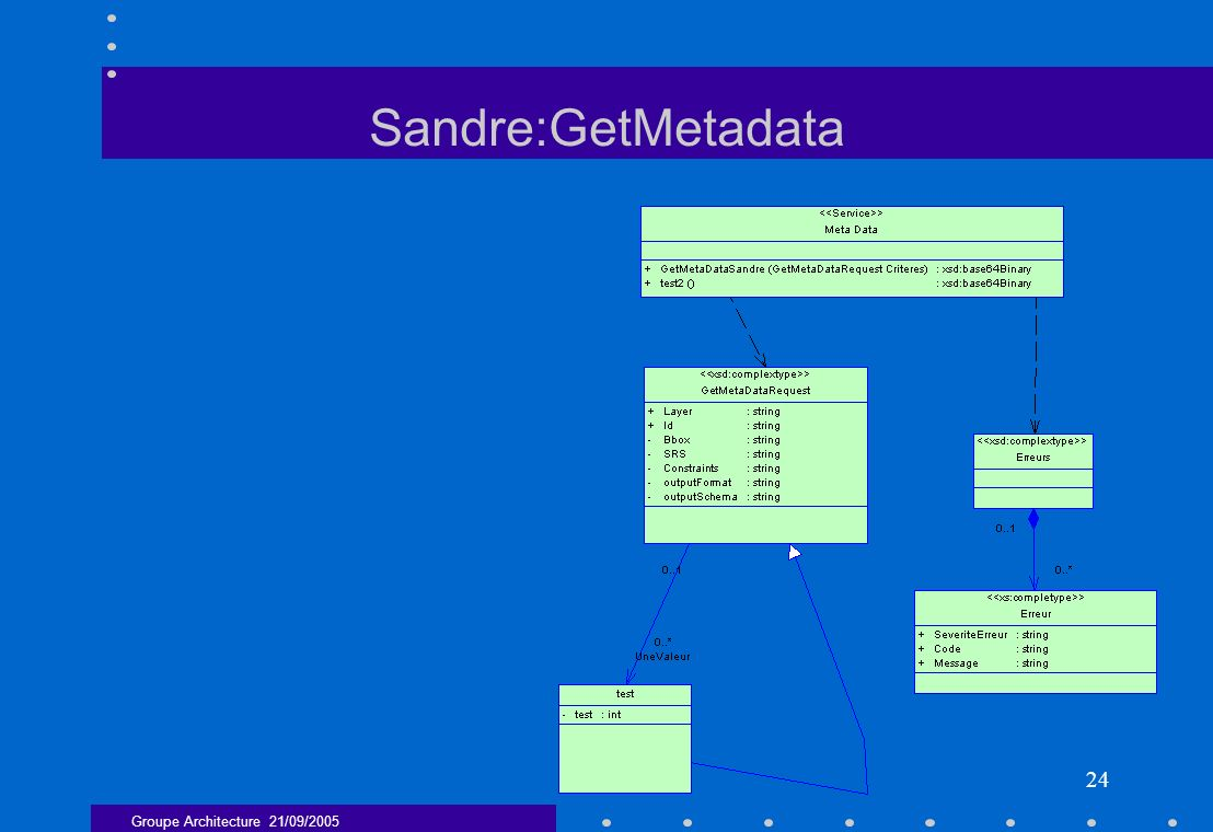 Groupe Architecture 21/09/2005 24 Sandre:GetMetadata