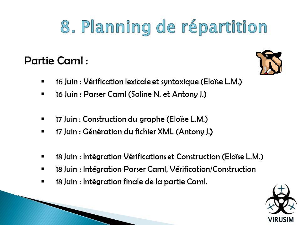 Partie Caml : 16 Juin : Vérification lexicale et syntaxique (Eloïse L.M.) 16 Juin : Parser Caml (Soline N. et Antony J.) 17 Juin : Construction du gra