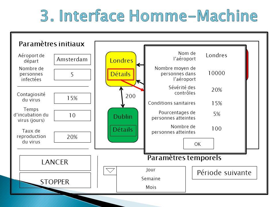 Fichier Texte Parsage fichier texte Vérif.Syntaxique et lexicale Construction du graphe Vérif.