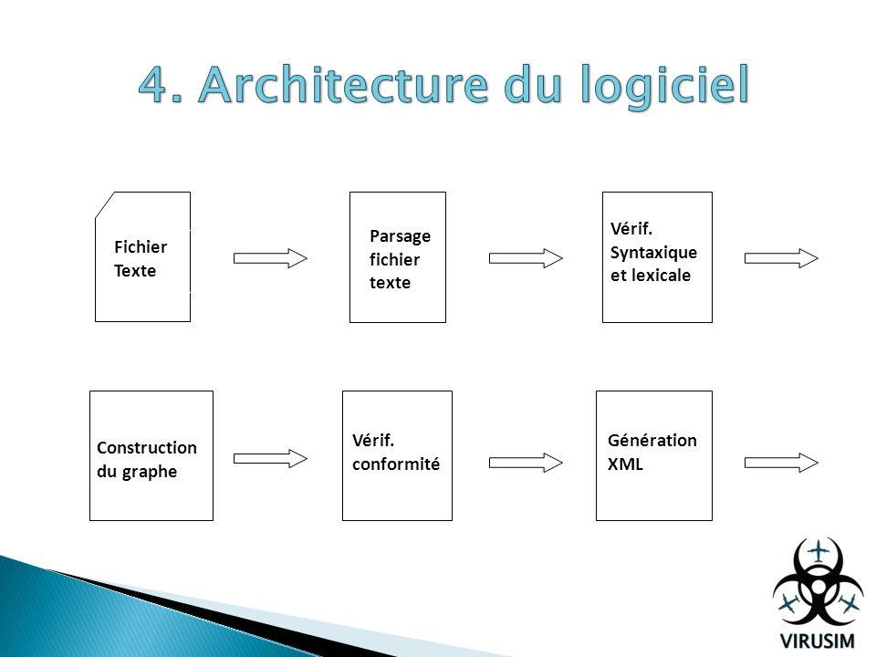 Fichier Texte Parsage fichier texte Vérif. Syntaxique et lexicale Construction du graphe Vérif. conformité Génération XML