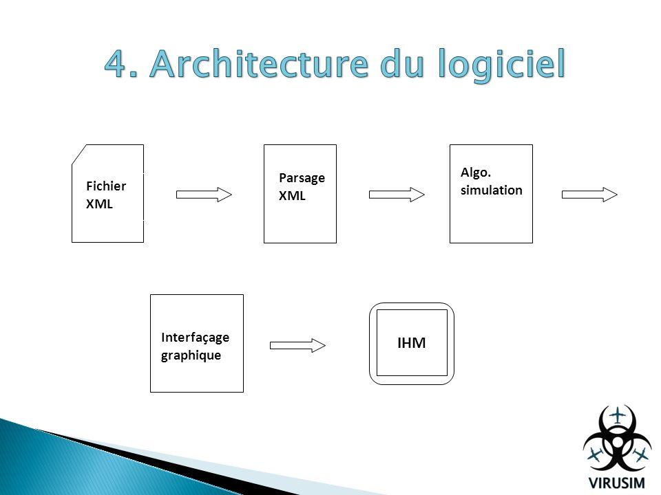 Fichier XML Parsage XML Algo. simulation Interfaçage graphique IHM