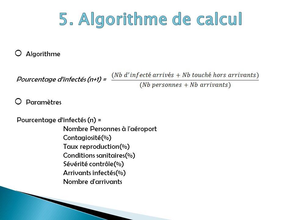 Pourcentage dinfectés (n+1) = Algorithme Paramètres Pourcentage dinfectés (n) = Nombre Personnes à l'aéroport Contagiosité(%) Taux reproduction(%) Con